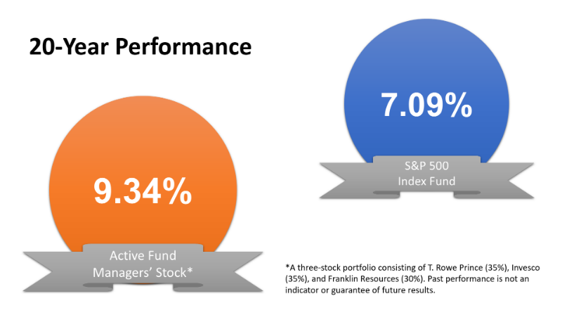 Surprise Active Mutual Funds Trounced The Sp 500 Index Boomerney